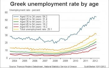 Greece unemployment rate hits a record high