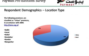 2nd round of nationwide elections survey with SMS completed