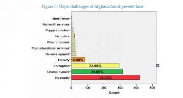 Unemployment cited as the next biggest challenge in Afghanistan after insecurity