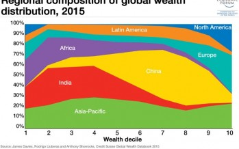 World's wealth owned by the top 1%