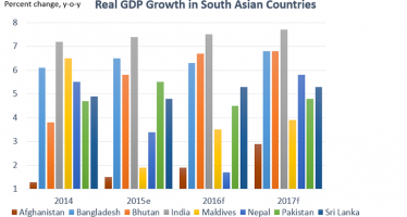 Afghanistan's growth rate projected at 2.9% in 2017