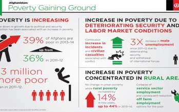 Poverty gaining ground in Afghanistan