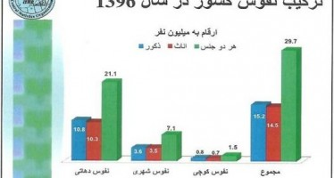 CSO estimates Afghanistan's population at 29.2mn