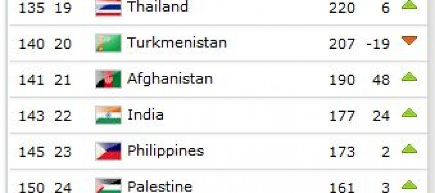 Afghanistan on the rise in the FIFA World Ranking