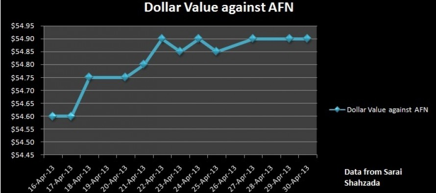 Central Bank has no answer for the declining value of Afghan currency