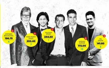 Salman Khan tops 2014 Forbes India Celebrity 100 list