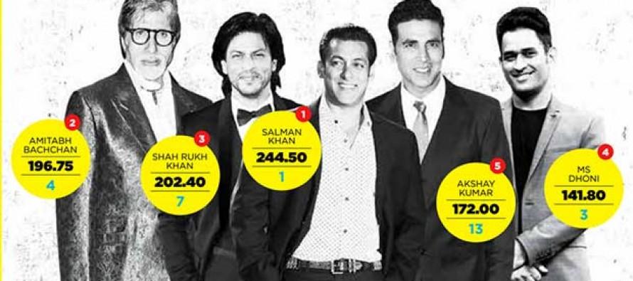 Salman Khan tops 2014 Forbes India Celebrity 100 list