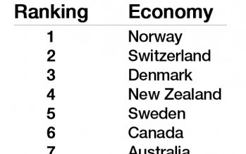 The world's most prosperous countries