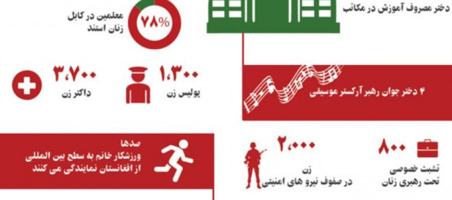 Statistics on presence of Afghan women judges, doctors, teachers and security officials