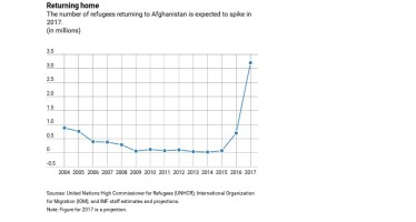IMF calls on international community to rise to returning refugees challenge in Afghanistan