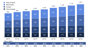 Asia has the most daily active Facebook users