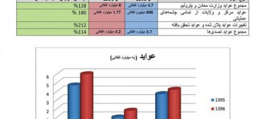 Afghanistan mining revenue reaches 6bn AFN