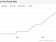 US Federal ReserveTo Cut Interest Rates By a Quarter  Point