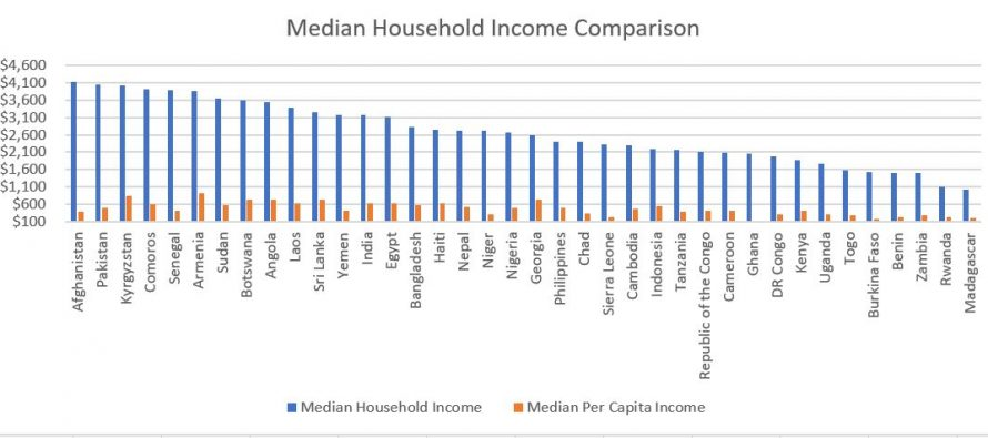 Afghanistan's Median Household Income Exceeds Pakistan's