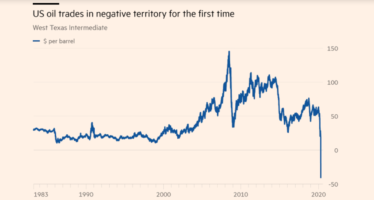 U.S Oil Prices Crashed into Negative Territory